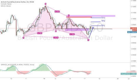 GBPAUD: Looking for Long GBPAUD
