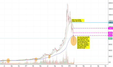 BTCUSD: Clean and Simple