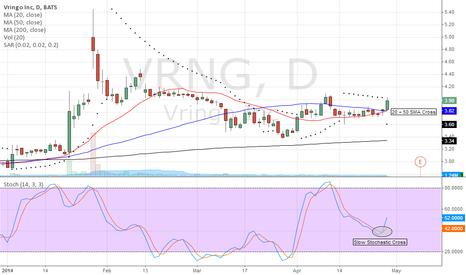 VRNG: Chart Update