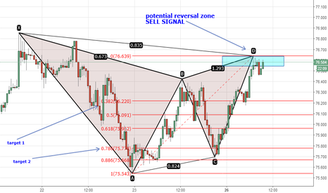 NZDJPY: Bearish Gartley