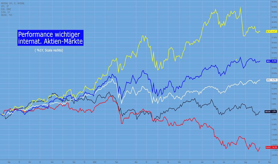 NDX: Märkte im Jahresvergleich