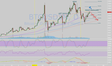 BTCUSD3M: Time to finish the right shoulder