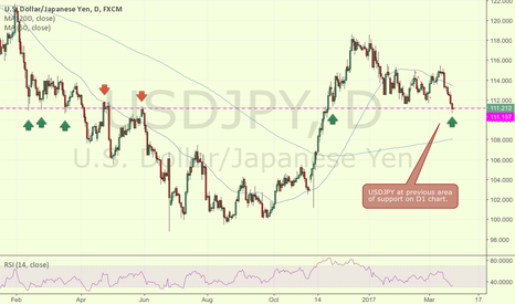 USDJPY: USDJPY at area of previous support and resistance on D1 Chart.
