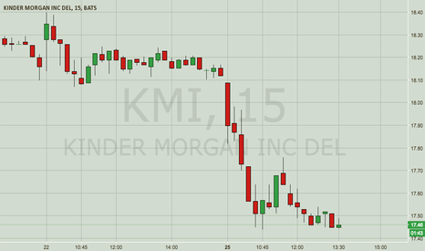 KMI: KMI — Bearish Vacuum Cleaner Pattern