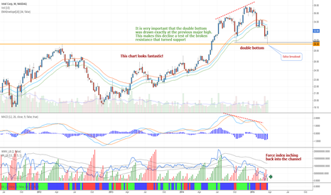 INTC: Intel - Double bottom at previous high