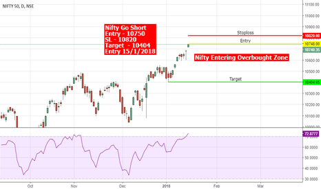 NIFTY: #Nifty In Overbought Zone