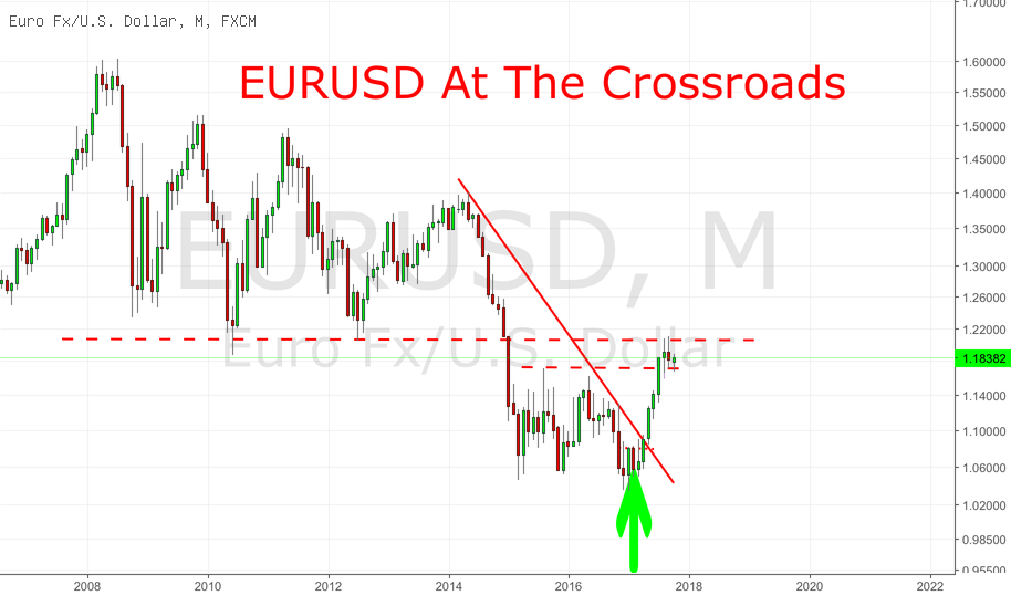 EURUSD At The Crossroads