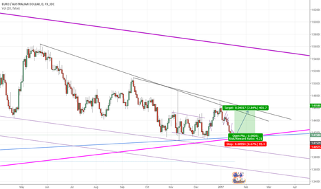 EURAUD: Long - good deal