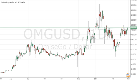 OMGUSD: OMISEGO cup and handle breakout