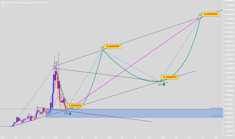 PIVXUSD: Re-tested, It's good to BUY and HODL long-term