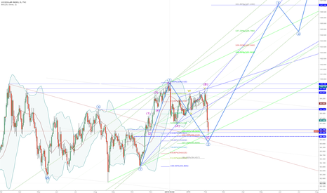 DXY: EW-Target: 107 = wave ((3)) Navy ?