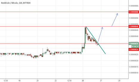 RDDBTC: RDD long now above 34 Tp at 48 then 60