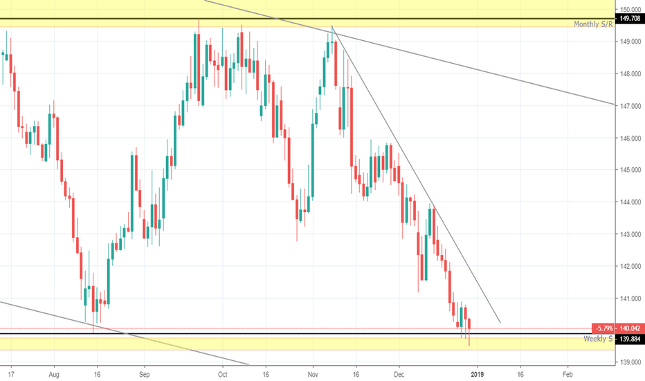 GBPJPY: Possible Long Opportunity