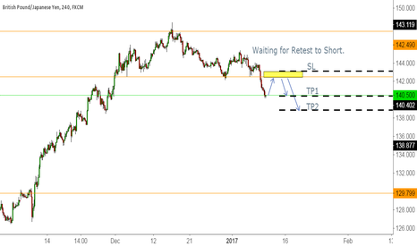 GBPJPY: Retest to short