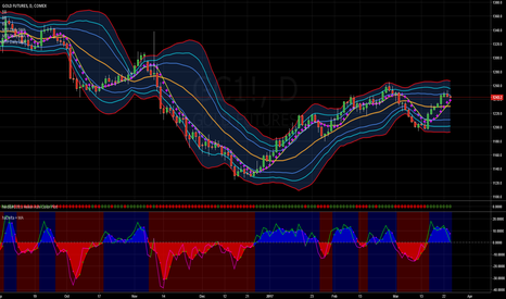 GC1!: Gold Pauses and Moves Sideways