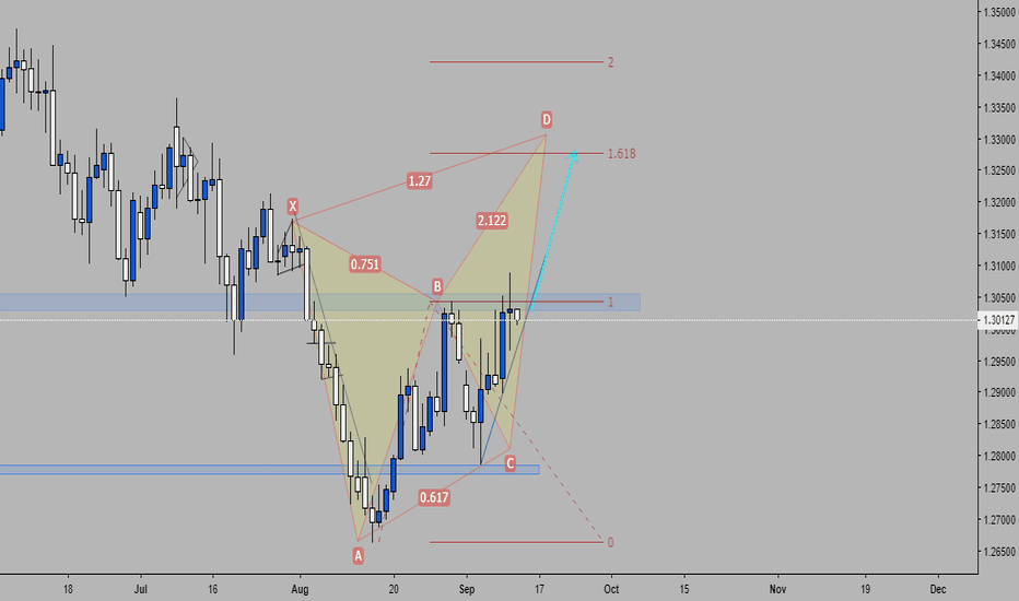 GBPUSD: Possible Butterfly on GBPUSD Daily Timeframe