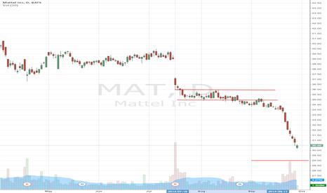 MAT: Mattel, Inc. (NASDAQ:MAT) Gets Frozen By Disney (NYSE:DIS)