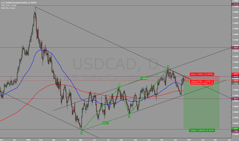 USDCAD: USDCAD break the trendline this time?