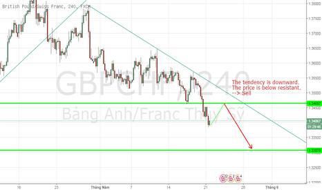 GBPCHF: GBPCHF, British Pound/ Swiss Franc, H4