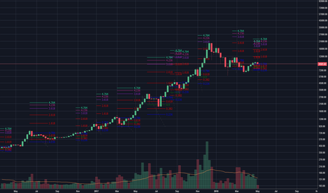 BTCUSD: BTC FIB Analysis over the past few years. Simple LOW-HIGHS