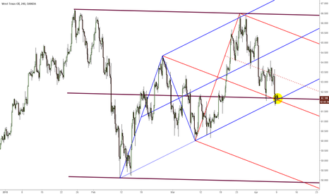 WTICOUSD: wti entering important energy point