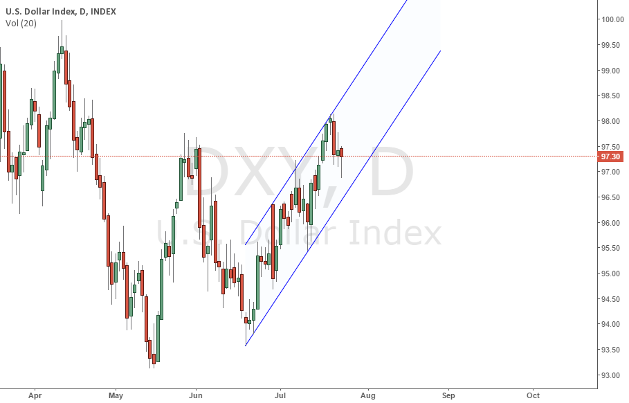 Daily Channel in DXY
