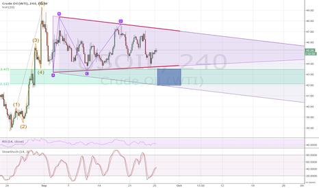 USOIL: USOIL - In a corrective channel/Triangle after bullish impulse