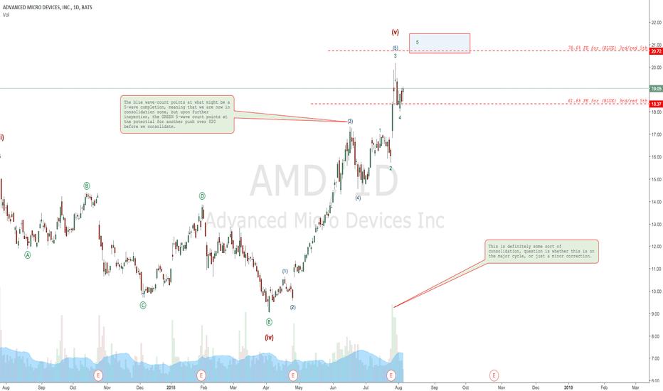 AMD: AMD considerations