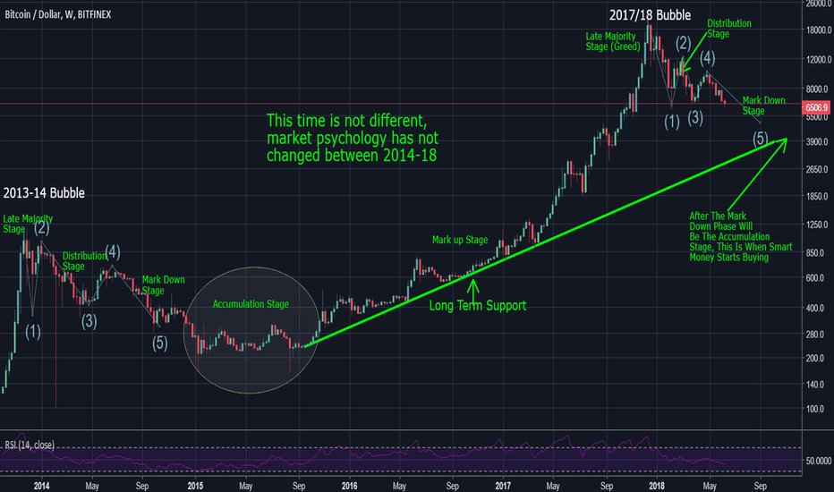 BTCUSD: Bitcoin Long Term Chart 2014-18 This Time Is Not Different