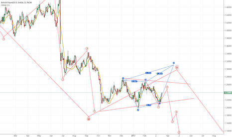 GBPUSD: w4 up or cont down for w5