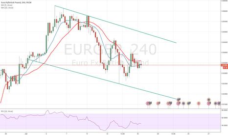 EURGBP: Trade Observation