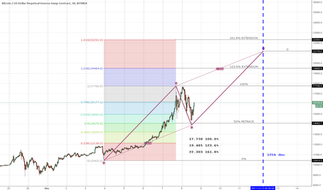 XBTUSD: Bitcoin Next Fibs levels