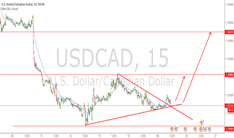 USDCAD: usdcad long active with m15 chart
