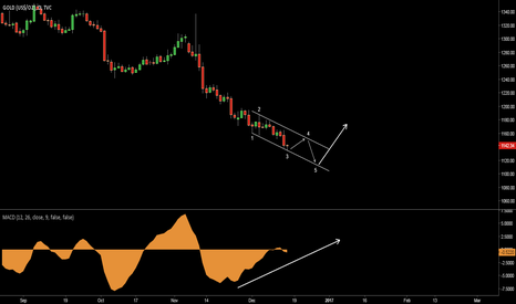 GOLD: Gold (XAUUSD, GC1!) Ending diagonal. Reversal is soon.
