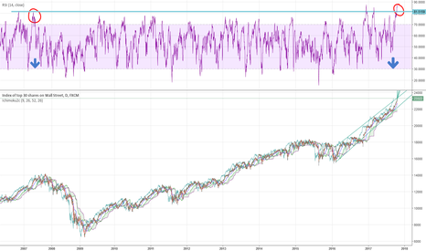 US30: US30 2008 Crash possible marked by RSI D1 (next 1-2 weeks)