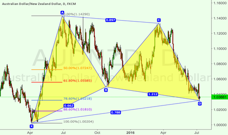 AUDNZD: AUDNZD: Long around 1.037, Gartley