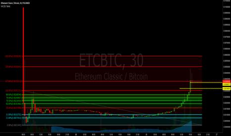 ETCBTC: $ETC Taking profit
