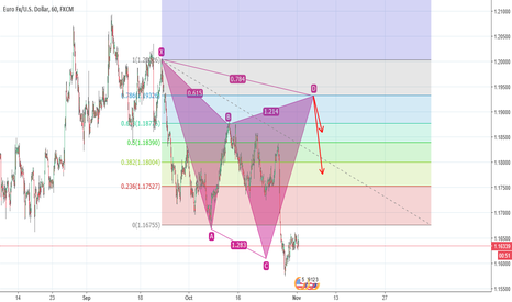 EURUSD: Euro/Usd target profit hit now a reversal?