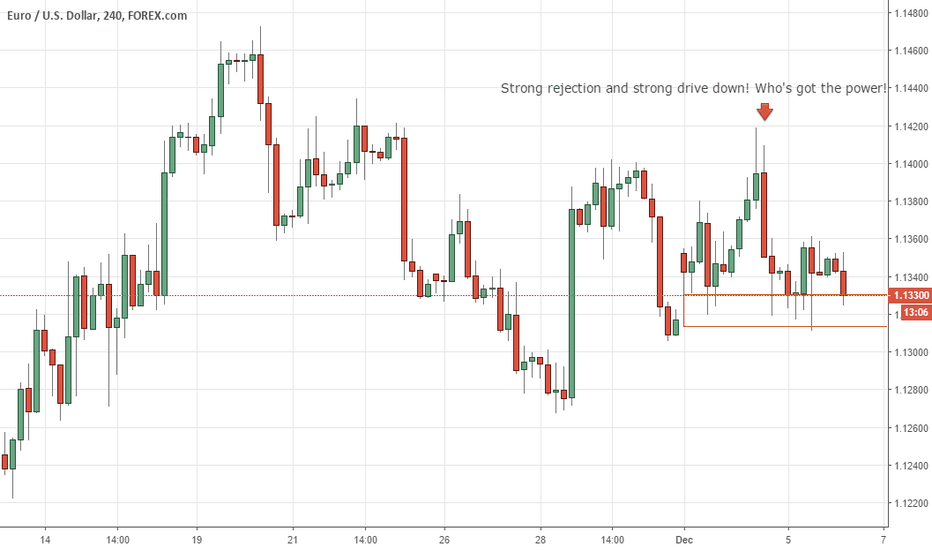 EURUSD: EUR/USD Price Drop!