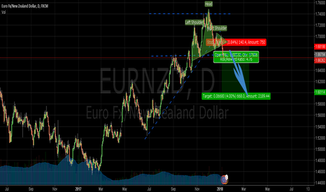 EURNZD: EURNZD had  break  the  important   support