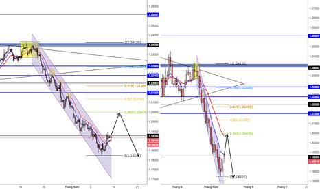 EURUSD: Có thể đợi EURUSD pull back để tiếp tục sell?