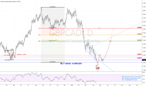 GBPCAD: $GBP v $CAD Eyes Lofty 1.98420 Targets | #BOE #BOC #crude #oil