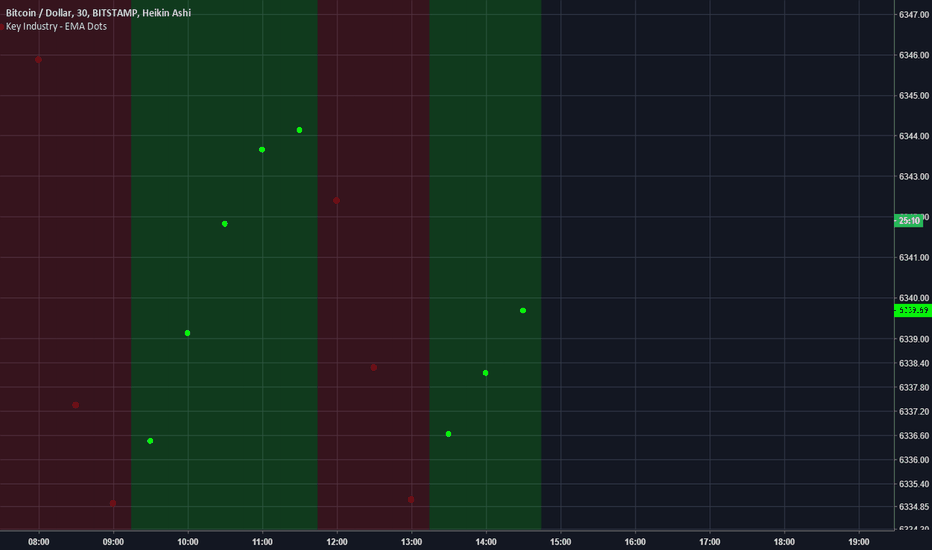 BTCUSD: 2 questions about the EMA Dots Indicator