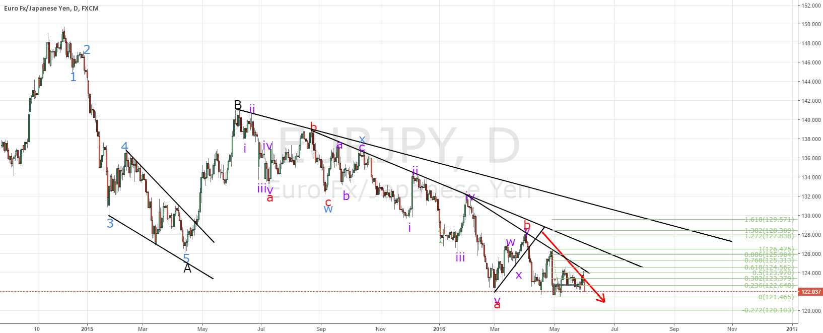 EURJPY the buy will come but not yet.