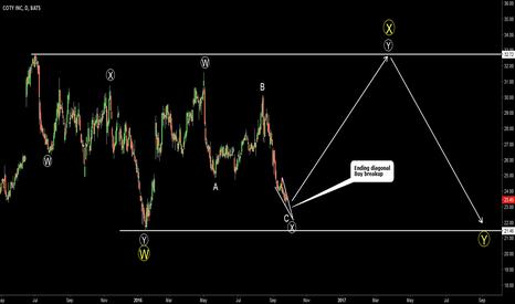 COTY: COTY. Ending diagonal. Target 30-33