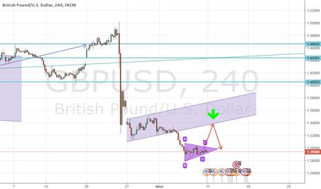 GBPUSD: Еще одна идея на продажу GBP/USD!