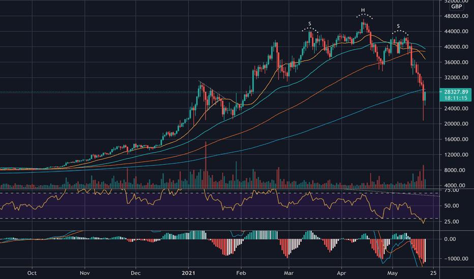 jelenlegi bitcoin ár gbp