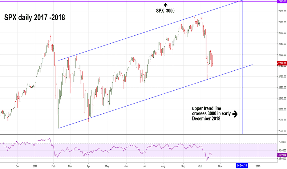 SPX: More Evidence SPX Could Reach 3000 by December 2018