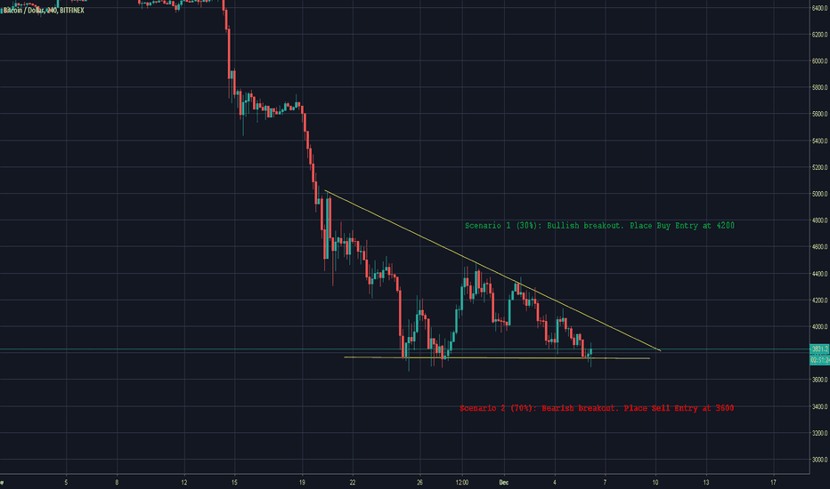 BTCUSD: Bitcoin| 70% Accuracy For A Short...Here's Why