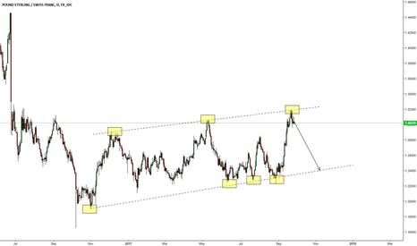 GBPCHF: GBPCHF time to go down ?